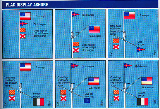 Flag etiquette for 3 flag pole etiquette